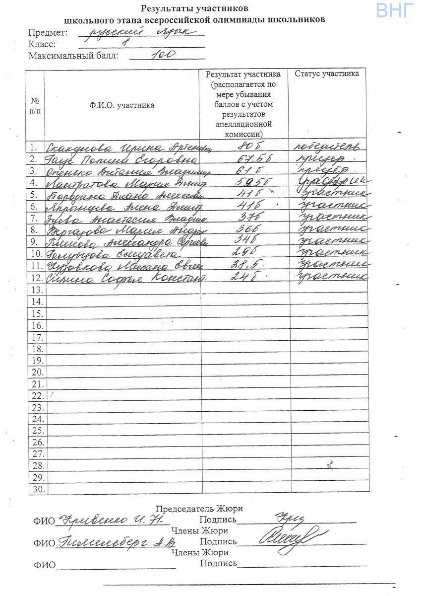Результаты олимпиады Русский язык